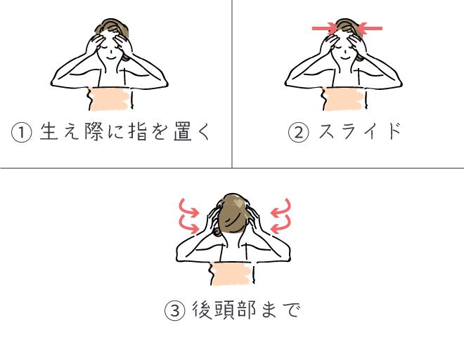 ①生え際に指を置く ②スライド ③後頭部まで