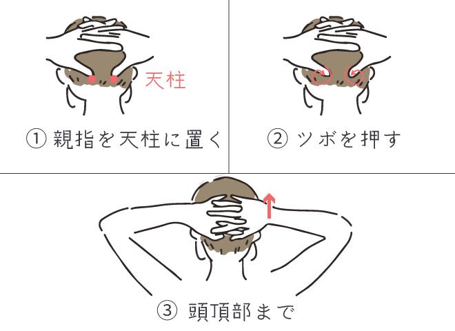 ①親指を天柱に置く ②ツボを押す ③頭頂部まで