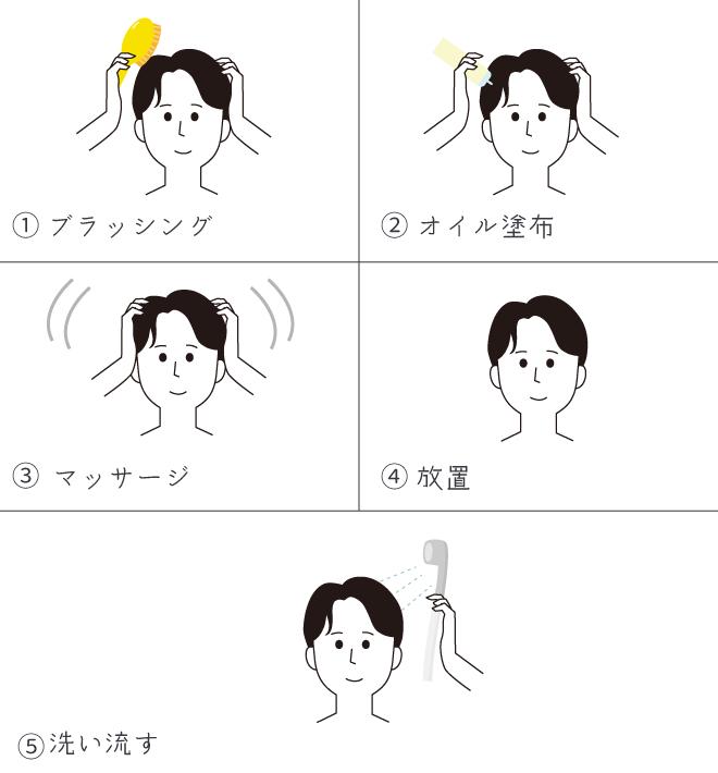 頭皮クレンジング方法の説明