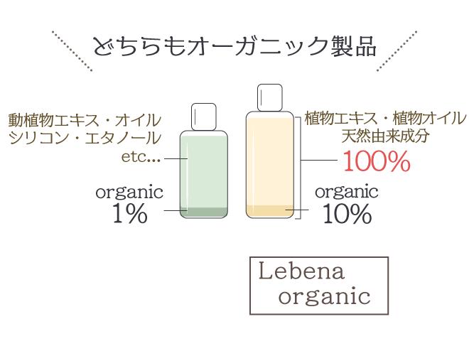 レベナオーガニックヘアオイル特徴②天然由来成分100%