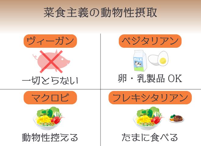 他の菜食主義との違いは動物性の摂取