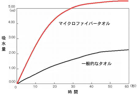 マイクロファイバーと一般のタオルの吸水性の比較