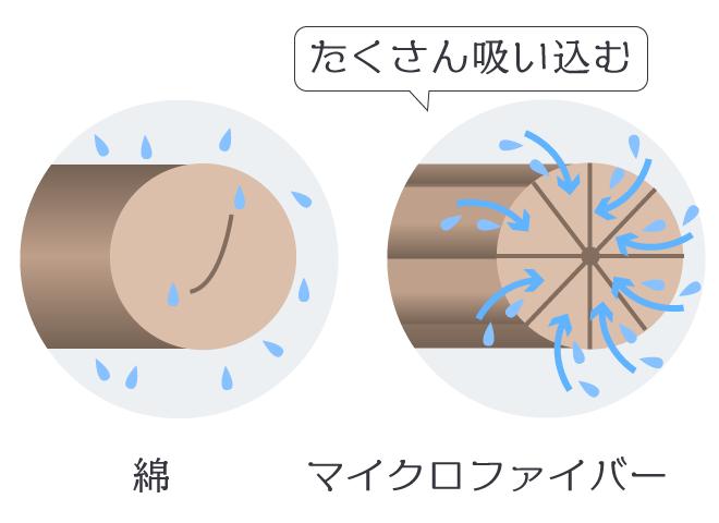 マイクロファイバーと綿の違い