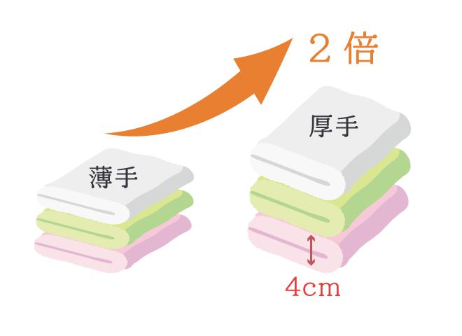 吸収力はタオルの厚みと比例する