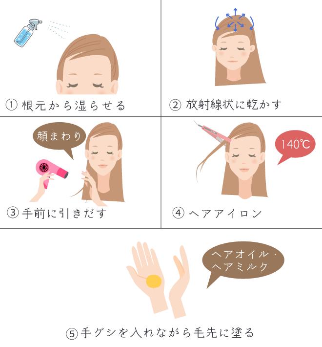 髪の広がりを抑えるセット方法の手順